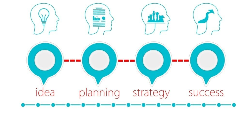 Why Should You Write a Business Plan? It's The 21st Century!