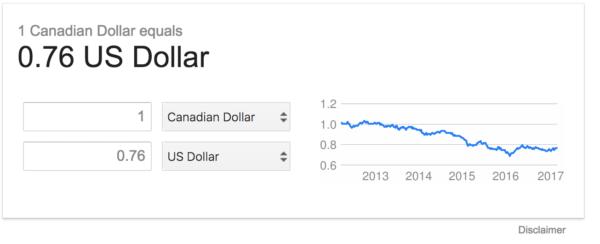 why is CDN dollar dropping