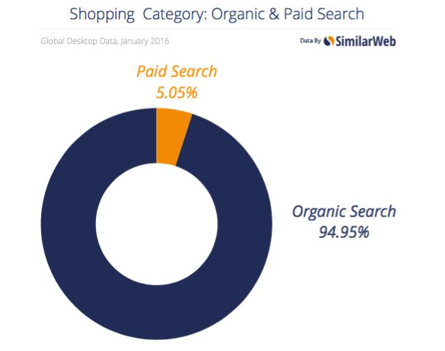 Paid vs organic SEO CTR