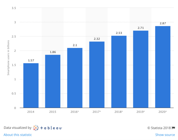 Projected smartphone users worldwide