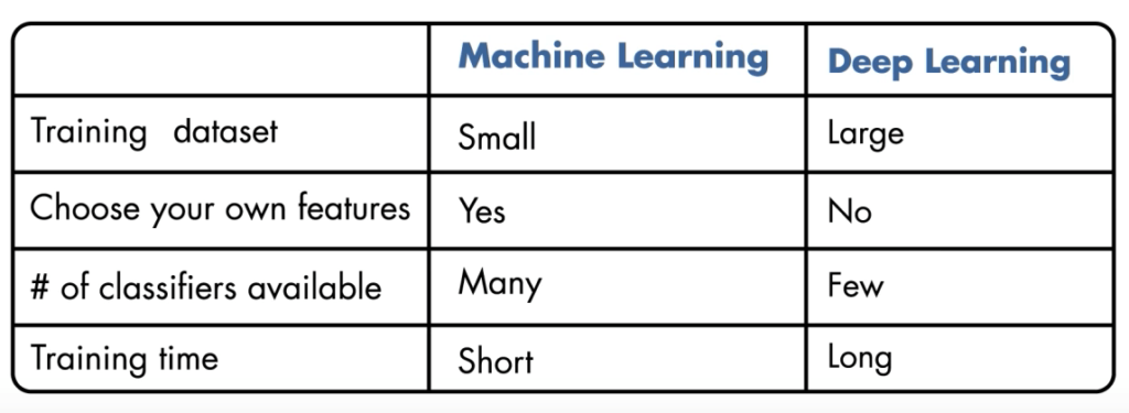 Difference between Machine learning and deep learning AI