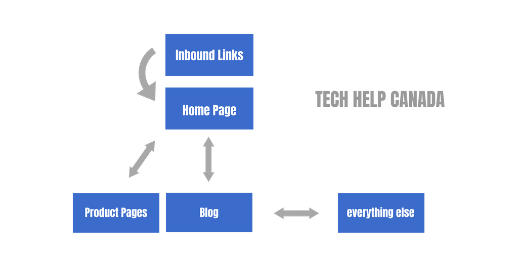 website architecture for backlink equity distribution