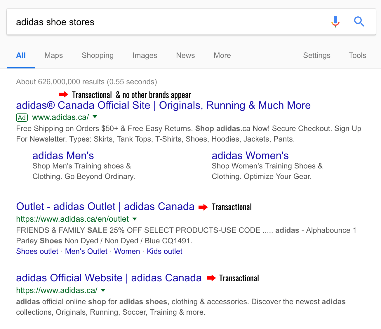 Brand searcher intent example