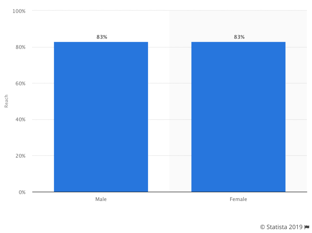 YouTube demographic by gender.