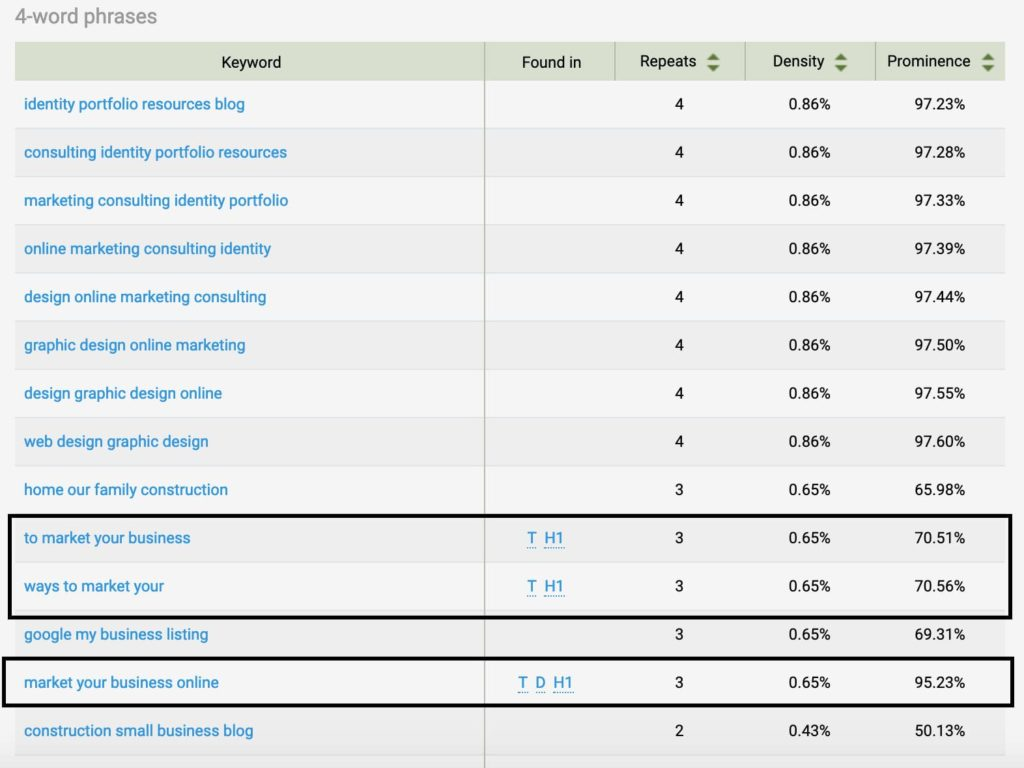 position one keyword density