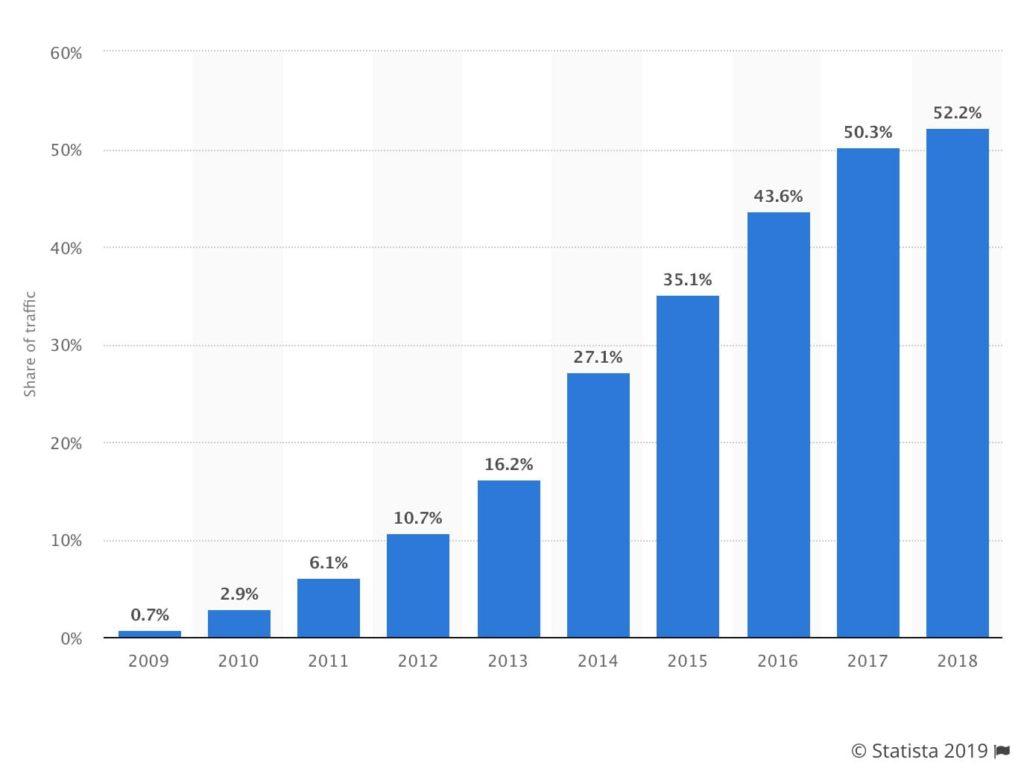 mobile vs desktop traffic 2019
