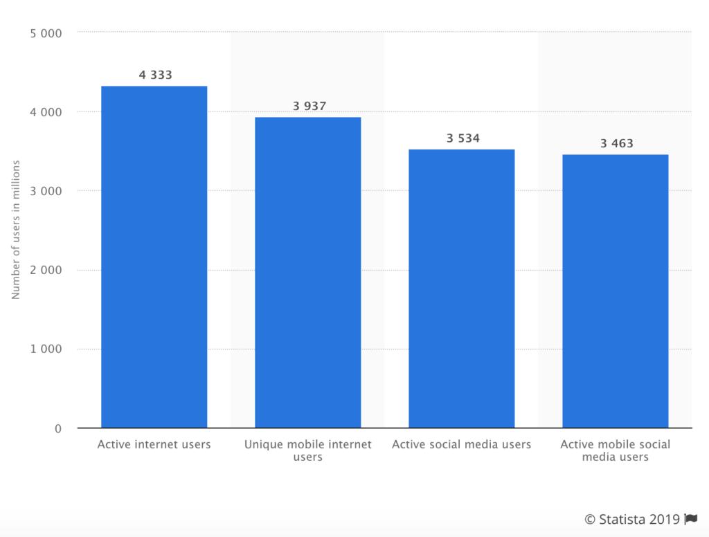 Internet statistics for 2019