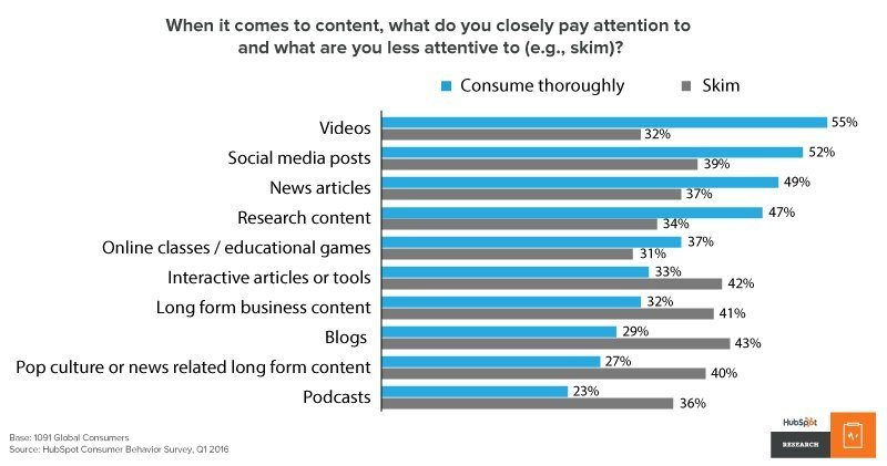 consumer behavior survey for content marketing.