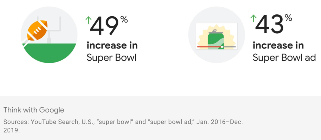 super bowl search interest
