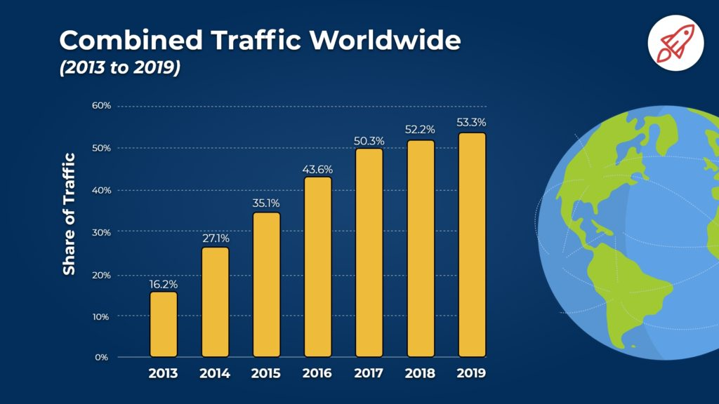 mobile traffic stats