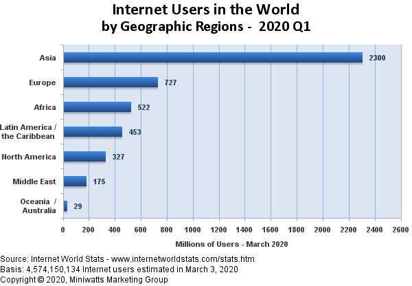 internet users worldwide