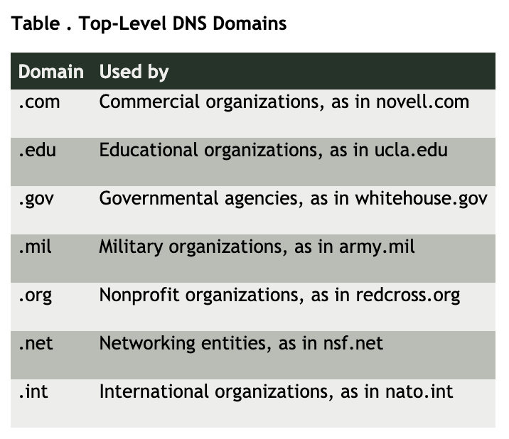 .com, .net, and .org domain names among other top-level domains.
