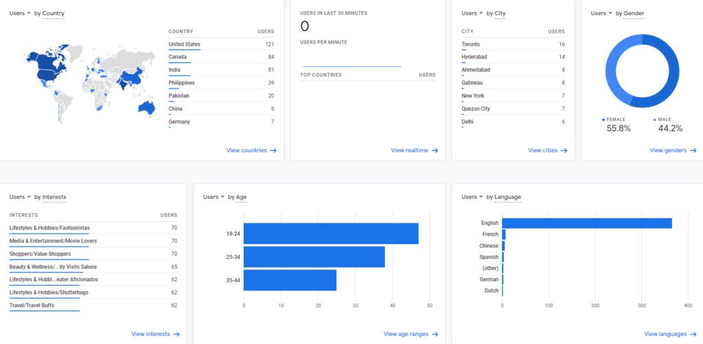 Google Analytics 4 with Google signals on.